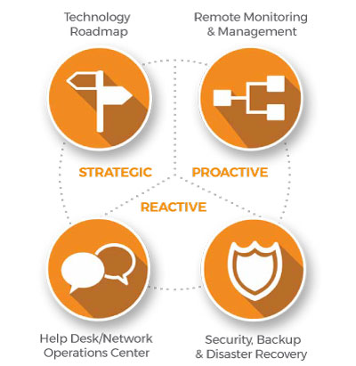 What Are Managed Services Msp In Pittsburgh Boston