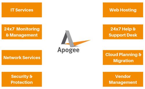 Apogees Services (2)