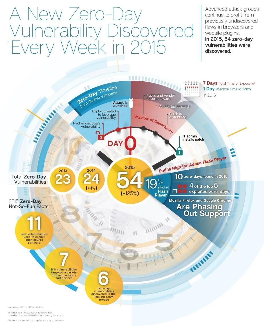 Zero-Day Vulnerability infographic