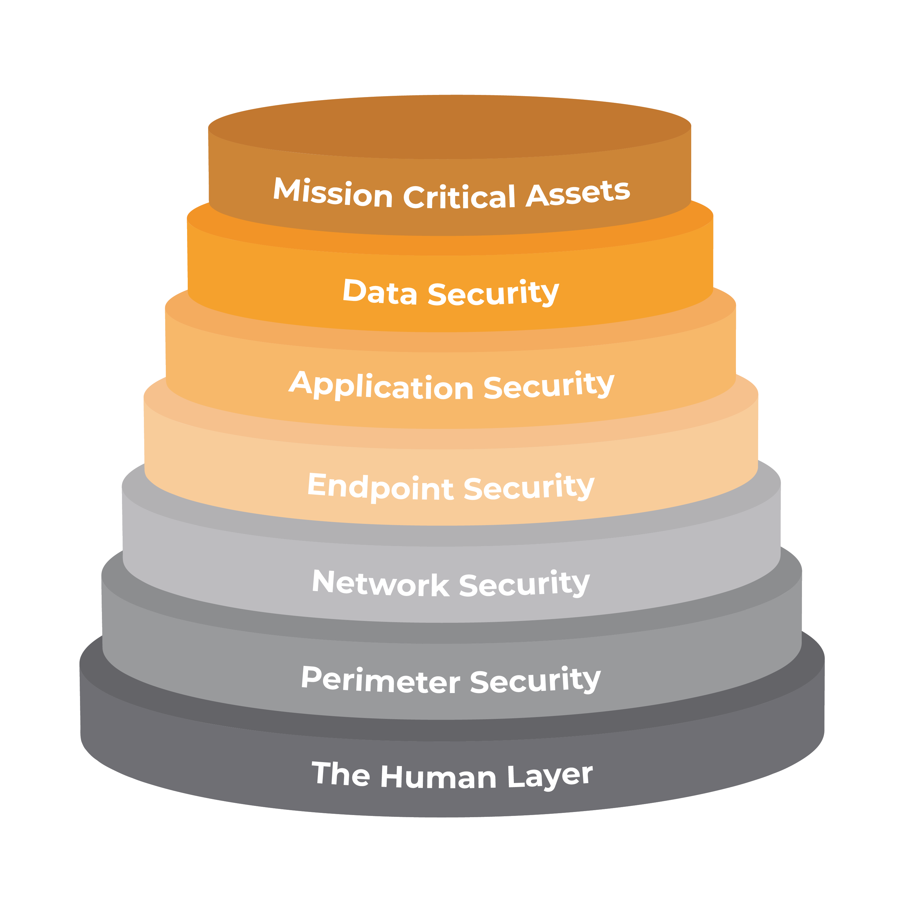 seven layers stack